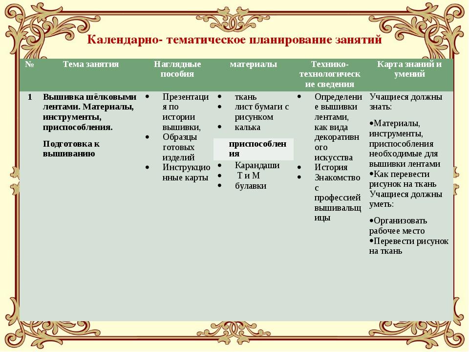 Календарно- тематическое планирование занятий №Тема занятияНаглядные пособи...