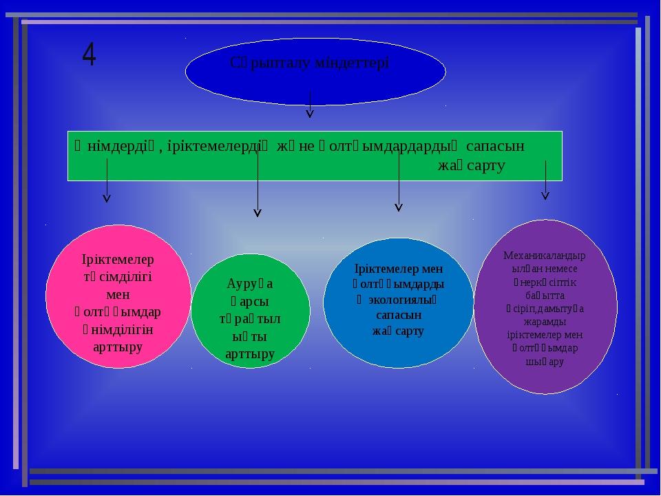 4 Сұрыпталу міндеттері Өнімдердің, іріктемелердің және қолтұымдардардың сапас...