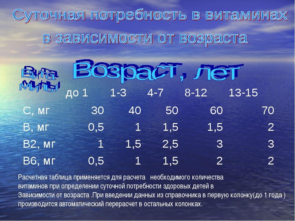 Расчетная таблица применяется для расчета необходимого количества витаминов п...