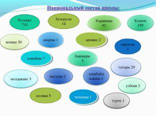 Русские 710 белорусы 14 поляки 5 корейцы 7 киргизы 2 армяне 2 чеченцы 1