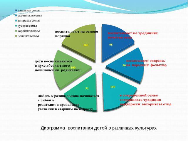 Диаграмма воспитания детей в различных культурах