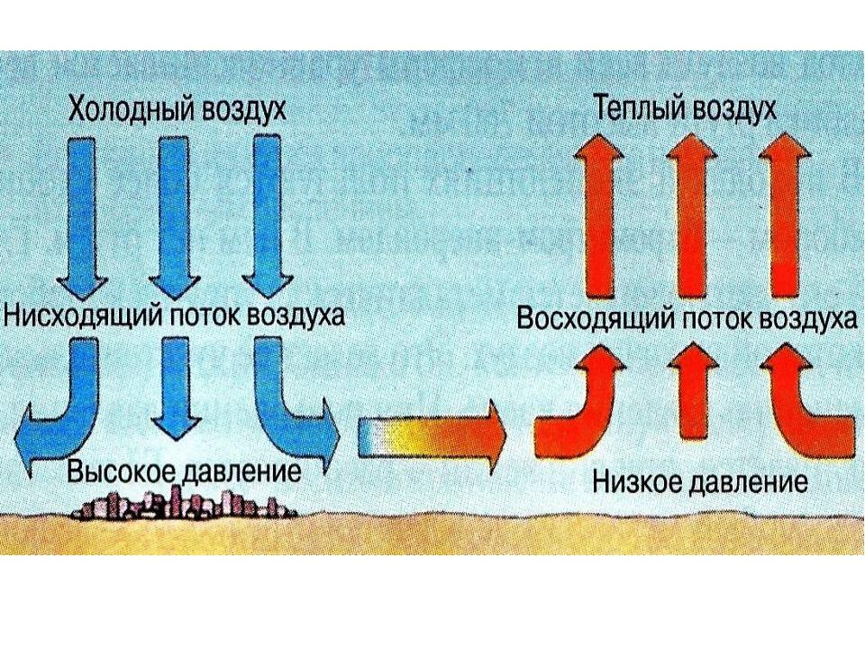Причины образования зависаний в циклонных теплообменниках теплообменник воздушный на дымоход