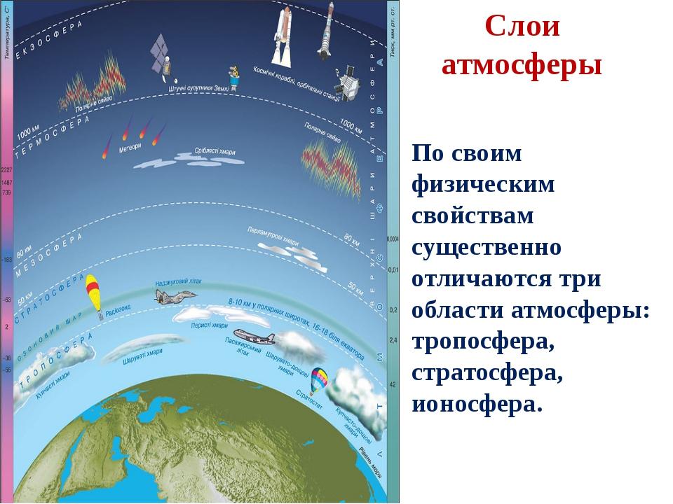 Слои атмосферы По своим физическим свойствам существенно отличаются три облас...