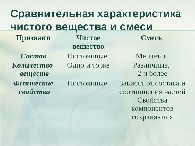 Сравнительная характеристика чистого вещества и смеси Признаки Чистое вещест...