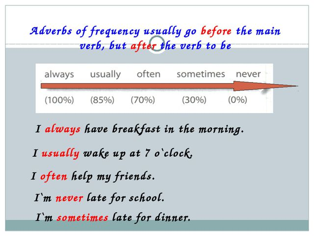 Adverbs of frequency usually go before the main verb, but after the verb to b...