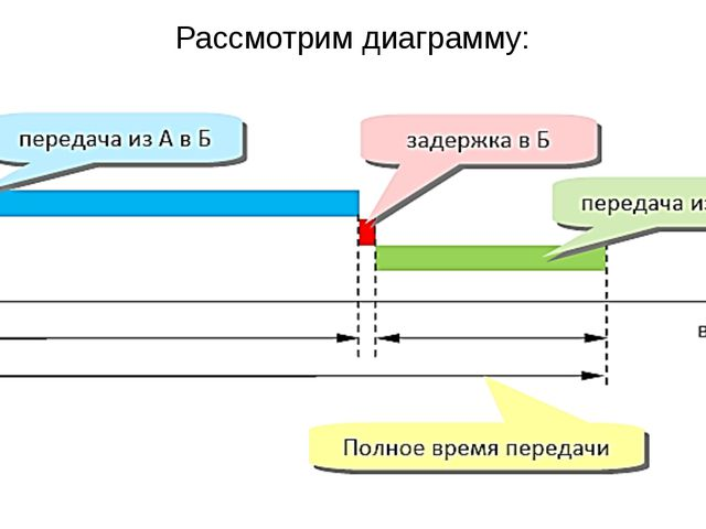 Рассмотрим диаграмму: