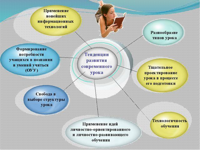 Применение новейших информационных технологий Формирование потребности учащи...