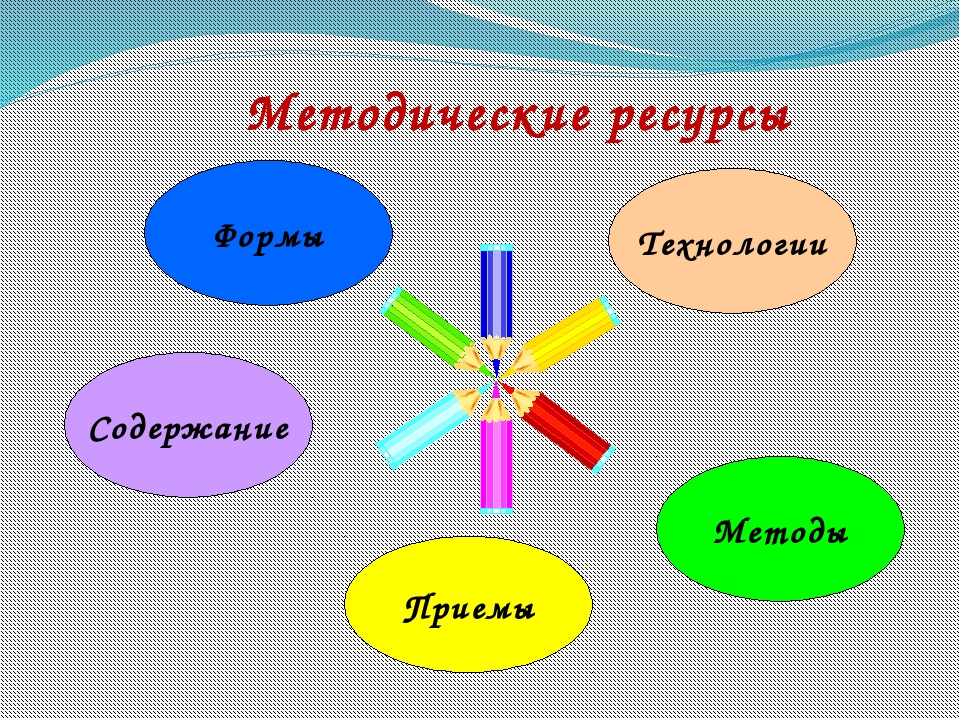 Методические ресурсы Формы Технологии Содержание Методы Приемы