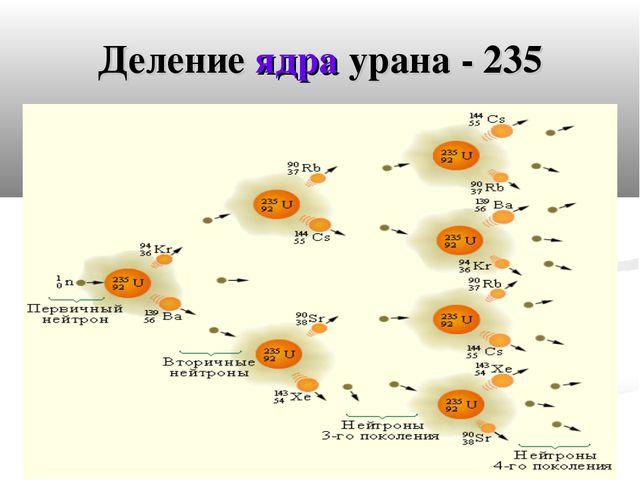 Деление ядра урана - 235