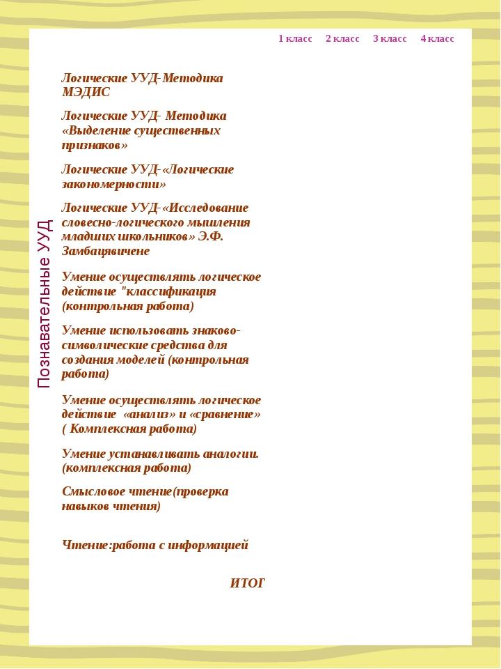 Познавательные УУД 1 класс2 класс3 класс4 класс Логические УУД-Методика...