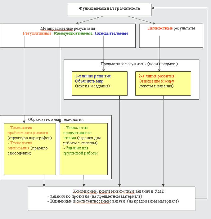 http://www.school2100.ru/uroki/elementary/correlation_okr_mir_nach.png