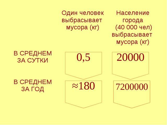 20000 7200000 ≈180 0,5 Один человек выбрасывает мусора (кг)Население города...