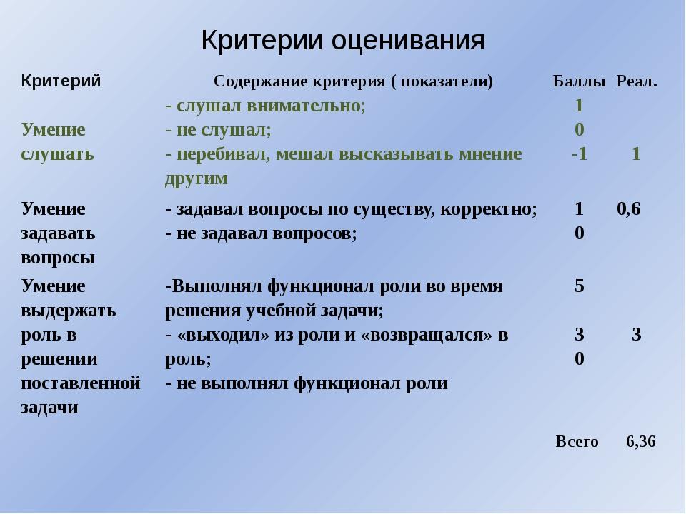 Критерии оценивания Критерий Содержание критерия( показатели) Баллы Реал. Уме...