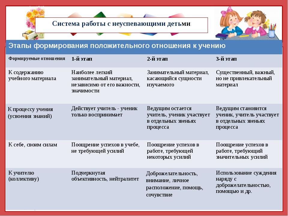 Система работы с неуспевающими детьми Этапы формирования положительного отнош...