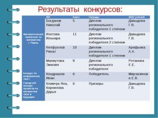 Результаты конкурсов: ФИКласс НаградыФИО учителя Математический чемпиона