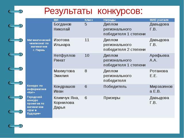 Результаты конкурсов: ФИКласс НаградыФИО учителя Математический чемпиона...