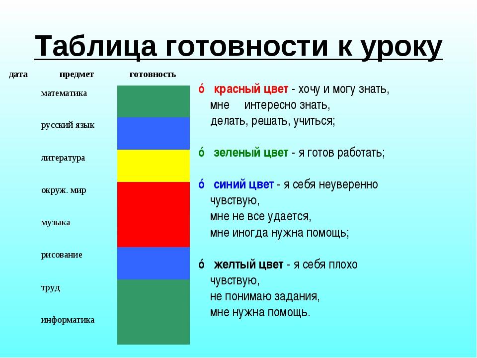 Таблица готовности к уроку ☼ красный цвет - хочу и могу знать, мне интересно...
