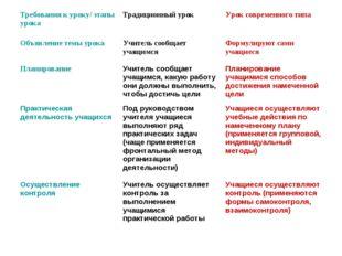 Требования к уроку/ этапы урокаТрадиционный урокУрок современного типа Объя