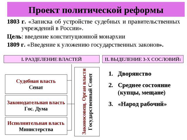 Конспект по истории за 8кл по порагрофу реформаторская деятельность м.м сперанского