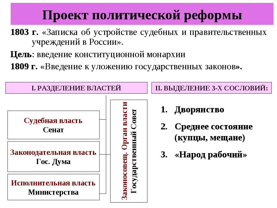 Проект политической реформы 1803 г. «Записка об устройстве судебных и правите...