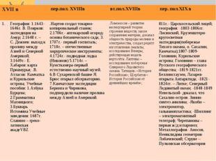 XVII в  пер.пол. XVIIIв вт.пол.XVIIIв  пер. пол.XIX в География: 1.1643-16