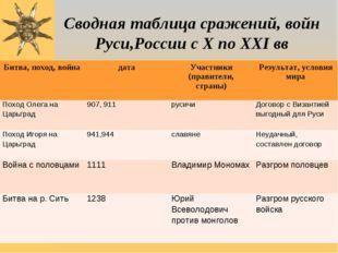 Сводная таблица сражений, войн Руси,России с X по XXI вв Битва, поход, война