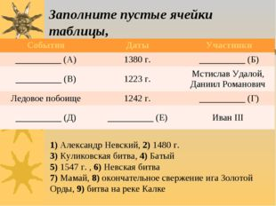 Заполните пустые ячейки таблицы, 1)Александр Невский, 2)1480 г. 3)Куликовс