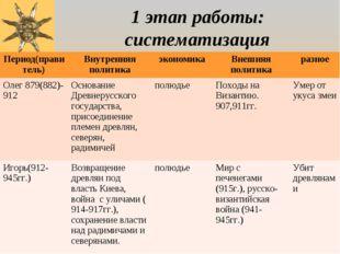 1 этап работы: систематизация Период(правитель)Внутренняя политикаэкономика