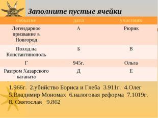 Заполните пустые ячейки 1.966г. 2.убийство Бориса и Глеба 3.911г. 4.Олег 5.Вл
