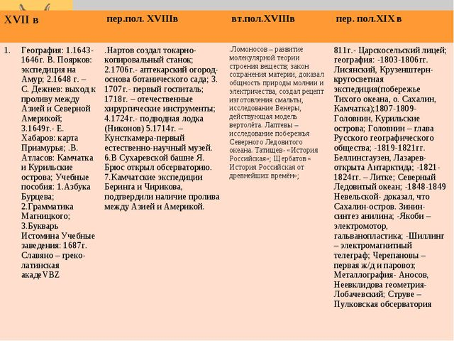 XVII в  пер.пол. XVIIIв вт.пол.XVIIIв  пер. пол.XIX в География: 1.1643-16...