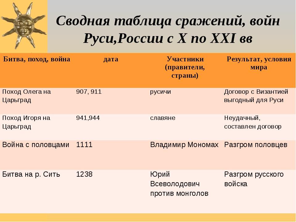 Сводная таблица сражений, войн Руси,России с X по XXI вв Битва, поход, война...