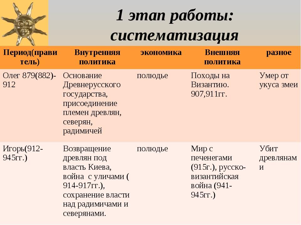 1 этап работы: систематизация Период(правитель)Внутренняя политикаэкономика...