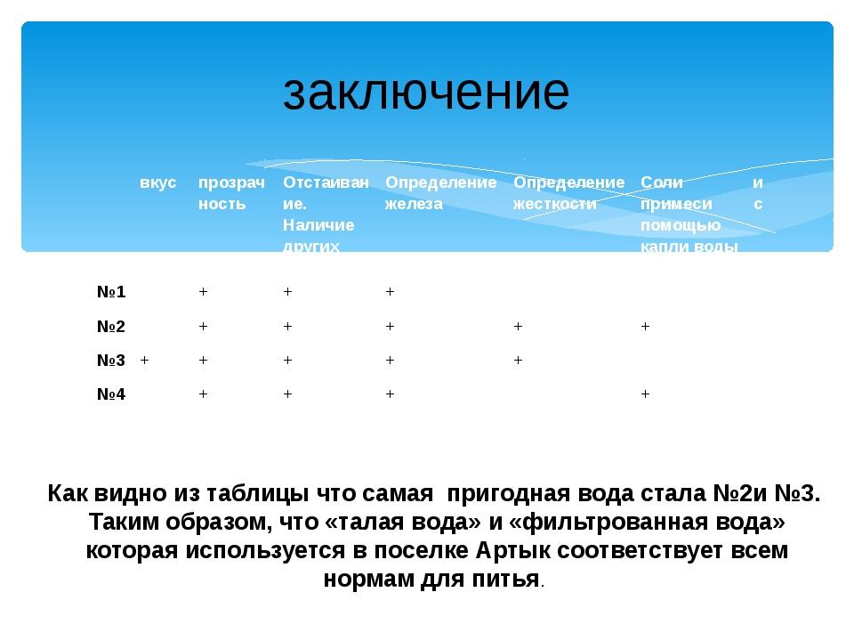 заключение Как видно из таблицы что самая пригодная вода стала №2и №3. Таким...