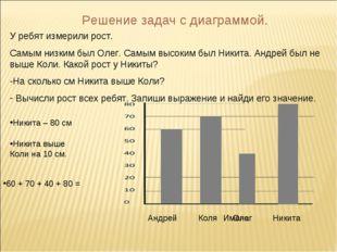 Решение задач с диаграммой. У ребят измерили рост. Самым низким был Олег. Сам
