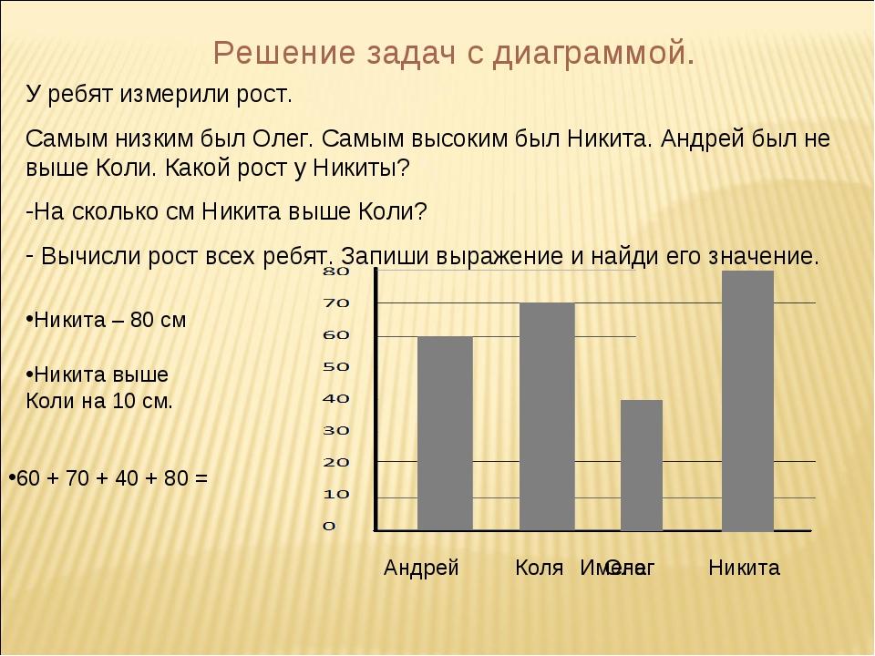 Решение задач с диаграммой. У ребят измерили рост. Самым низким был Олег. Сам...