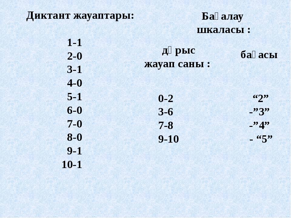 Диктант жауаптары: 1-1 2-0 3-1 4-0 5-1 6-0 7-0 8-0 9-1 10-1 Бағалау шкаласы...