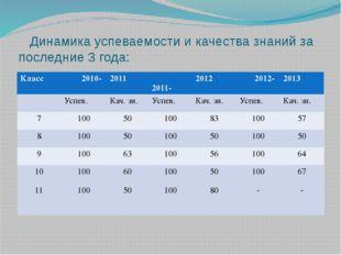 Динамика успеваемости и качества знаний за последние 3 года: Класс 2010- 201