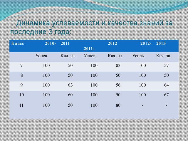 Динамика успеваемости и качества знаний за последние 3 года: Класс 2010- 201...