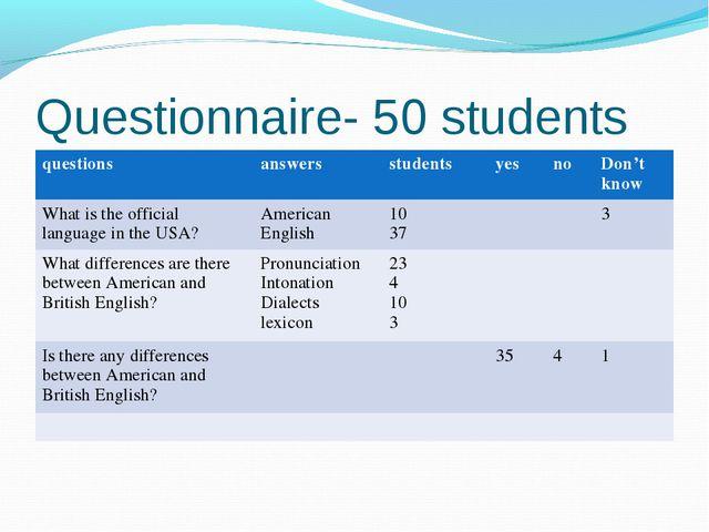 Questionnaire- 50 students questionsanswersstudentsyesnoDon't know What...