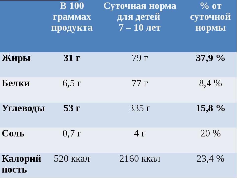 . В 100 граммах продукта Суточная норма для детей 7 – 10 лет % от суточной н...