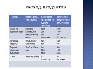 РАСХОД ПРОДУКТОВ БлюдоНеобходимые продуктыКоличество продуктов на одного че