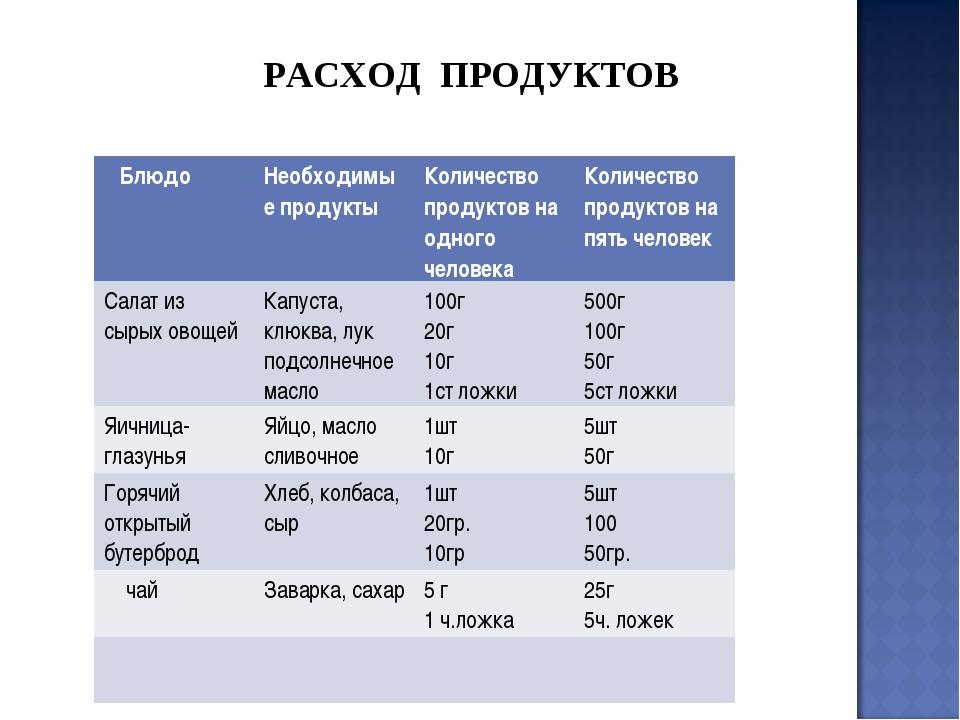 РАСХОД ПРОДУКТОВ БлюдоНеобходимые продуктыКоличество продуктов на одного че...