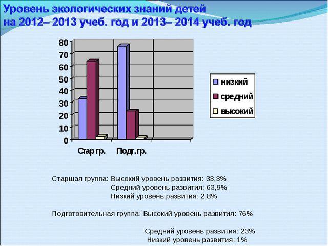 Старшая группа: Высокий уровень развития: 33,3% Средний уровень развития: 63,...