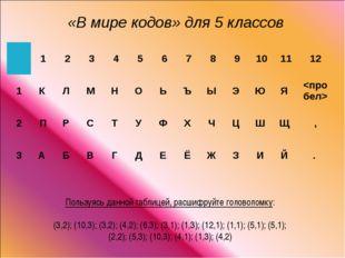 Пользуясь данной таблицей, расшифруйте головоломку: (3,2); (10,3); (3,2); (4,