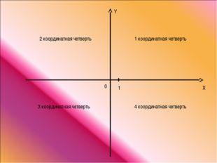 Y X 0 1 1 координатная четверть 2 координатная четверть 3 координатная четвер