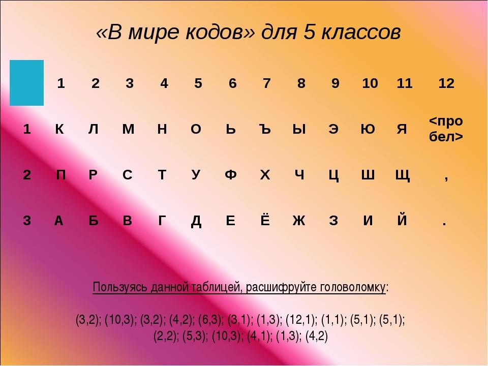 Пользуясь данной таблицей, расшифруйте головоломку: (3,2); (10,3); (3,2); (4,...