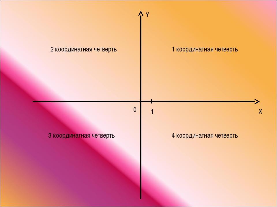 Y X 0 1 1 координатная четверть 2 координатная четверть 3 координатная четвер...