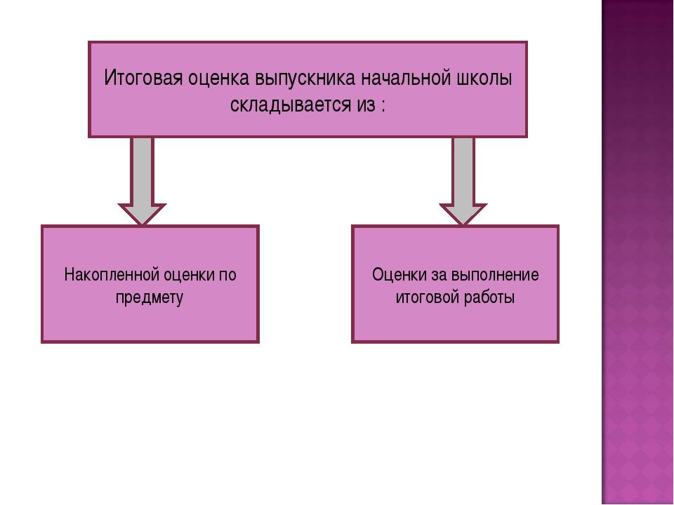 Итоговая оценка выпускника начальной школы складывается из : Накопленной оцен...