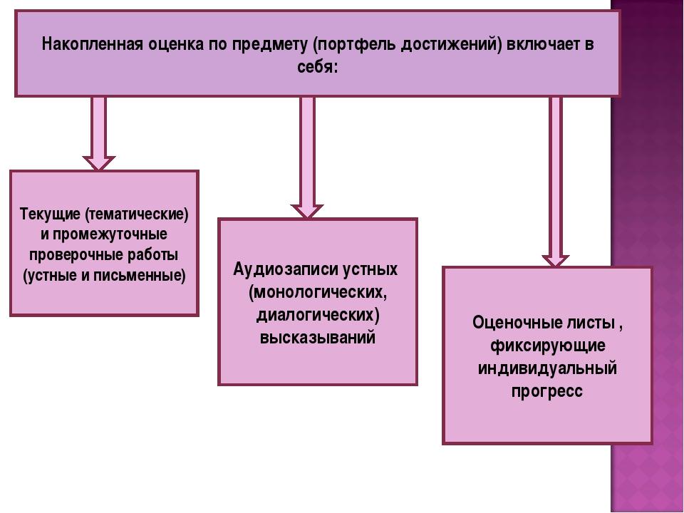 Накопленная оценка по предмету (портфель достижений) включает в себя: Текущие...