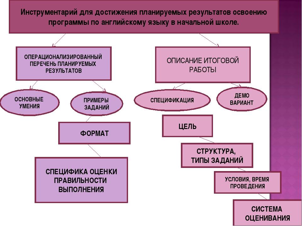 Инструментарий для достижения планируемых результатов освоению программы по а...